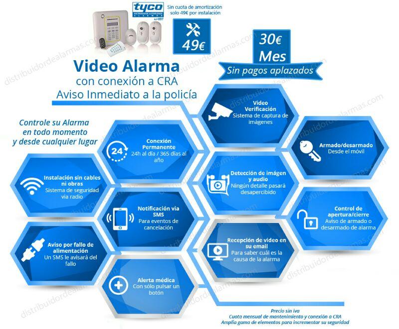 Infografia de la alarma para hogar Tyco