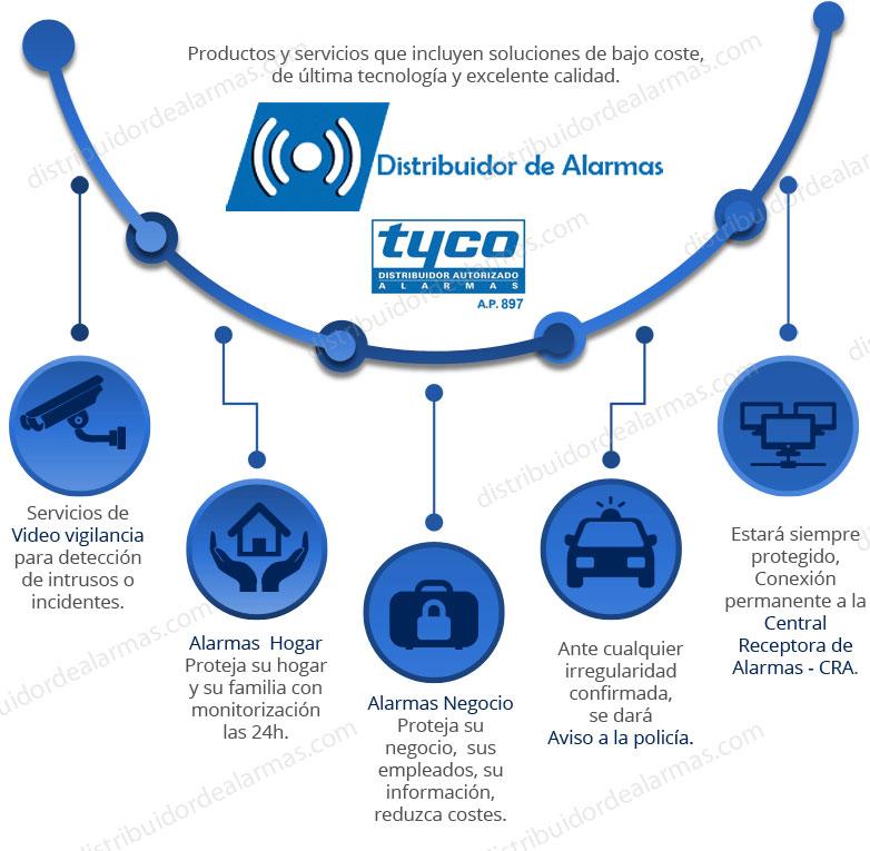 Distribuidor de Alarmas para negocios y hogares